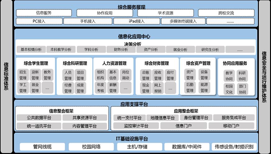 杭州师范大学信息化校园建设规划概述(十二五)
